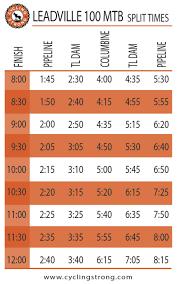 Leadville 100 Mtb Split Times Sticker