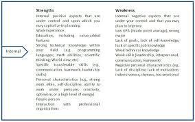 Using Swot Analysis In Your Career Planning Edumirchi