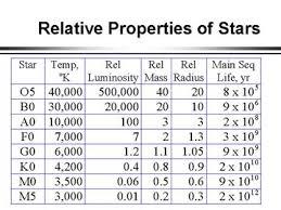 Relative Properties of Stars