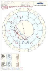 63 Cogent Ryan Gosling Natal Chart