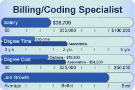 Medical Billing And Coding Salary Just Another Wordpress