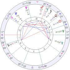 Nato Birth Chart History Of The Romania An Astrological Guide To Romania