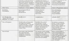 Similarities Between Christianity And Judaism Venn Diagram Venn Diagram Judaism Christianity Islam Yolar Cinetonic