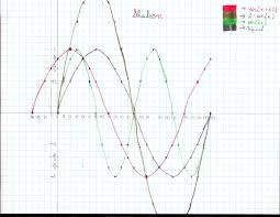 then shaleen asked don if we could rotate the sine wave 60o ccw