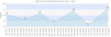 Mobile River Tide Chart West Fowl River Bridge Tide Times Tides Forecast Fishing