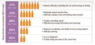 How Many Drinks Is 08 Chart How Many Drinks Before It Is Illegal To Drive In California