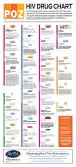 Poz Hiv Drug Chart Poz