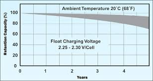 36 Volt Battery State Of Charge Chart Charging Information For Lead Acid Batteries Battery