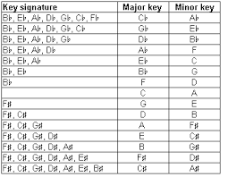 Major And Relative Minor Scales Chart Relative Minor And Major Chart Google Search Major Scale