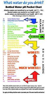 Alkaline Acidic Charts Alkaline Foods Alkaline Diet