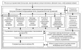Глава Диагностика системы управления таможенной организации Рис 2 1 1 Модель системы управления таможенными органами РФ