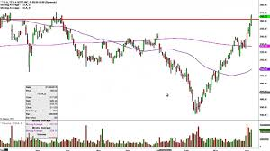 Tesla Motors Inc Tsla Stock Chart Technical Analysis For 04 06 16