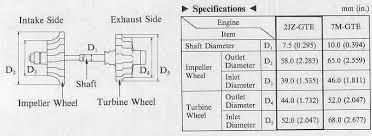 Turbo Size Chart Turbo Compressor Chart