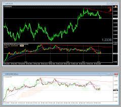 Rw Tick Chart Indicator For Mt4 Indicators Discussion
