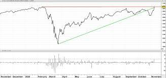 TA van Edward Loef – Dow Jones Index ...