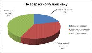 Отчет по практике в магазине Детский мир Распределение игрушек в магазине Детский мир по данной классификации представлено на диаграмме