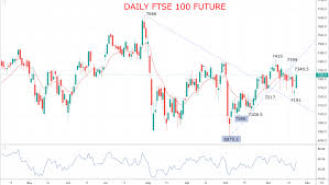 Ftse 100 Futures Chart Trading Ideas Archive Asktraders Com