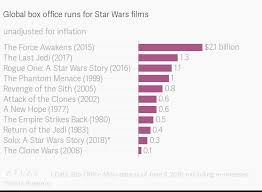 Global Box Office Runs For Star Wars Films