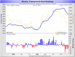 Gold Price Chart December 2016 Gold Market Charts December 2016 Gold Market Charts