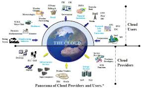 supply chain management nostradamus and cloud computing  cloud users and providers jpg