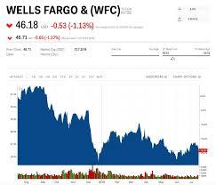 Wells Fargo Is Already Feeling The Heat From Lower Interest