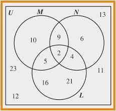 Printable Venn Diagram Graphic Organizer Printable Venn Diagram With 3 Circles Download Them Or Print
