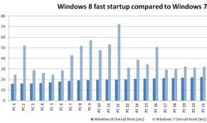 Top 10 Differences Between Windows 7 And Windows 8 10