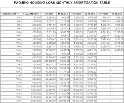 Amortization Table For Loan Updated Monthly Amortization Table Of Pag Ibig Housing Loan Ph Juander