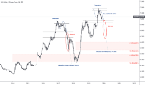 Cny Chinese Yuan Renminbi Tradingview