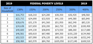 Federal Poverty Level 2019 Chart 21 High Quality Insurance Subsidy Chart