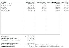 Credit Card Payoff Schedule Student Loan Excel Template Calculator Auto Payment Schedule Bill