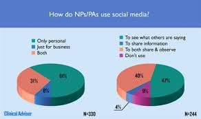 Social Media Pie Chart 2014 Professional Use Of Social Media Healthcare Industry Insights