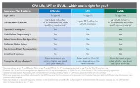 aicpa personal insurance for cpas term variable universal life