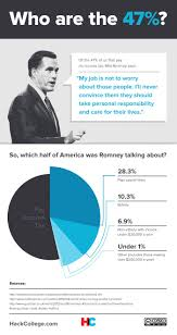 best ideas about mitt romney education mitt this infographic breaks down romney s comment about the 47% he thinks don t take