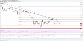 Neo Usd Chart Neo Price Analysis Can Neo Usd Stay Above 60 Ethereum
