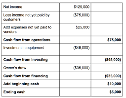The Ultimate Guide To Cash Flow Analysis