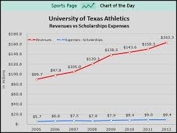 best college athletes getting paid images this graph shows the difference between scholarship expenses and revenue at the university of texas mpf