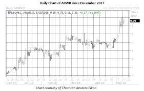 Options Hedges In Demand On Volatile Arrowhead