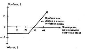 Спекуляции с акциями и опционами на бирже