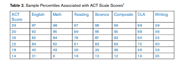 Act Score Chart Percentile Which Is Your Best Act Sub Score Method Test Prep