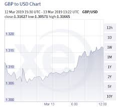 British Pound To Usd Chart More Brexit Drama Likely To Rock The British Pound Xe Com