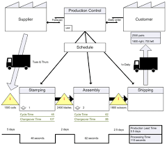 Value Stream Mapping Examples Create A Value Stream Map Visio