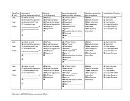 Abc Behaviour Chart Example Abc Checklist Classroom Behavior Management Classroom