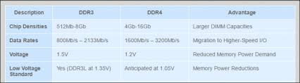 Whats The Difference Between Ddr3 And Ddr4 Ram