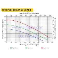 Hydraulic Hose Gpm Chart Stanley Hydraulic Submersible Pump