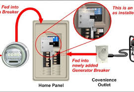 wiring fuse box for generator wiring diagram home electrical panel