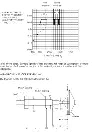 Shaft Packing Size Chart Pump Shaft Deflection Mc Nally Institute