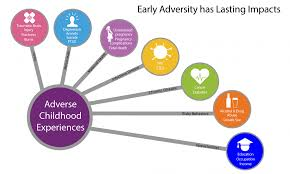 Risk And Protective Factors Chart Isdh Adverse Childhood Experiences