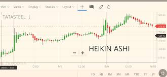 Tata Steel Candlestick Chart Make More Money With Heikin Ashi Candles Trading Strategy
