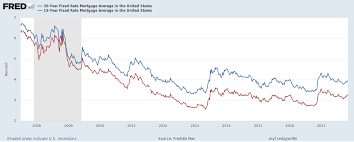 30 Year Fixed Rate Mortgage Chart Historical When Should You Refinance A Home Forbes Advisor